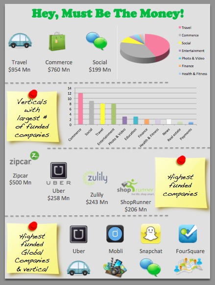 Top Funded Companies - Infographic